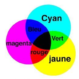 couleurs primaire soustractive